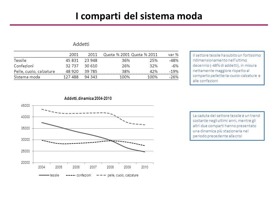 I comparti del sistema moda 20012011Quota % 2001Quota % 2011var % Tessile45 83123 948 36%25% -48% Confezioni32 73730 610 26%32% -6% Pelle, cuoio, calzature48 92039 785 38%42% -19% Sistema moda127 48894 343 100% -26% Addetti Il settore tessile ha subito un fortissimo ridimensionamento nell'ultimo decennio (-48% di addetti), in misura nettamente maggiore rispetto al comparto pelletteria-cuoio-calzature e alle confezioni La caduta del settore tessile è un trend costante negli ultimi anni, mentre gli altri due comparti hanno presentato una dinamica più stazionaria nel periodo precedente alla crisi