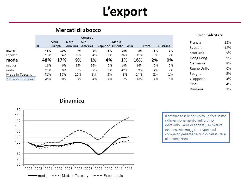 L'export UE Altra Europa Nord America Centro e Sud AmericaGiappone Medio OrienteAsiaAfricaAustralia interni48%19%7%2%3%10%5% 1% Lapideo13%4%36%4%1%26%11%3%2% moda48%17%9%1%4%1%16%2%0% nautica16%6%25%26%0%10%16%0% orafo21%8%7% 1%42%9%4%2% Made in Tuscany41%15%10%3% 9%14%2%1% Totale esportazioni45%18%9%4%2%7%10%4%3% Francia13% Svizzera12% Stati Uniti9% Hong Kong9% Germania8% Regno Unito6% Spagna5% Giappone4% Cina4% Romania3% Principali Stati: Mercati di sbocco Dinamica Il settore tessile ha subito un fortissimo ridimensionamento nell'ultimo decennio (-48% di addetti), in misura nettamente maggiore rispetto al comparto pelletteria-cuoio-calzature e alle confezioni