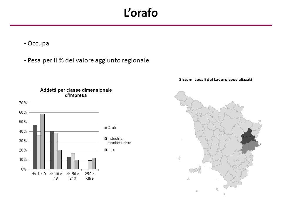- Occupa - Pesa per il % del valore aggiunto regionale Sistemi Locali del Lavoro specializzati Arezzo