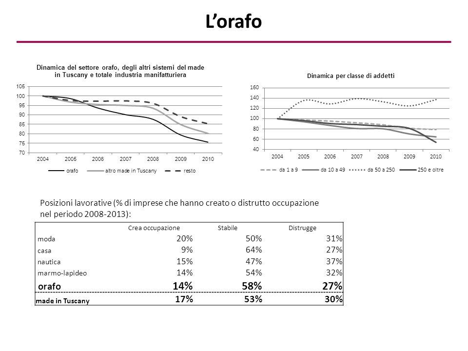 L'orafo Crea occupazioneStabileDistrugge moda 20%50%31% casa 9%64%27% nautica 15%47%37% marmo-lapideo 14%54%32% orafo 14%58%27% made in Tuscany 17%53%30% Posizioni lavorative (% di imprese che hanno creato o distrutto occupazione nel periodo 2008-2013):