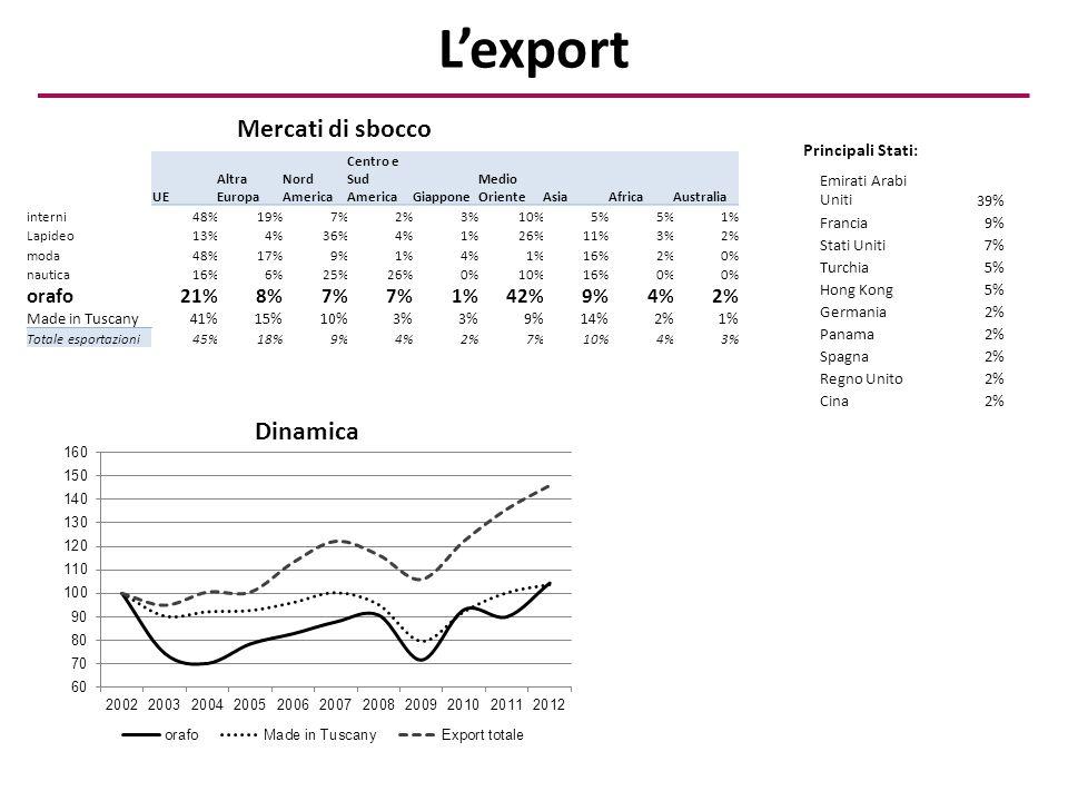 L'export Emirati Arabi Uniti39% Francia9% Stati Uniti7% Turchia5% Hong Kong5% Germania2% Panama2% Spagna2% Regno Unito2% Cina2% UE Altra Europa Nord America Centro e Sud AmericaGiappone Medio OrienteAsiaAfricaAustralia interni48%19%7%2%3%10%5% 1% Lapideo13%4%36%4%1%26%11%3%2% moda48%17%9%1%4%1%16%2%0% nautica16%6%25%26%0%10%16%0% orafo21%8%7% 1%42%9%4%2% Made in Tuscany41%15%10%3% 9%14%2%1% Totale esportazioni45%18%9%4%2%7%10%4%3% Principali Stati: Mercati di sbocco Dinamica