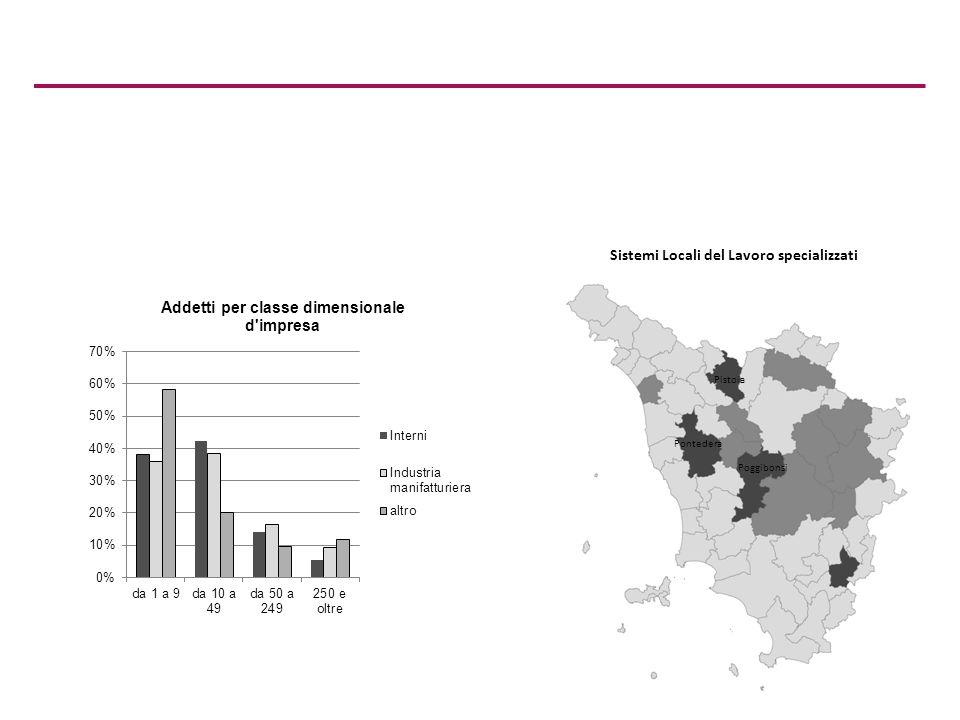 Sistemi Locali del Lavoro specializzati Pontedera Pistoia Poggibonsi