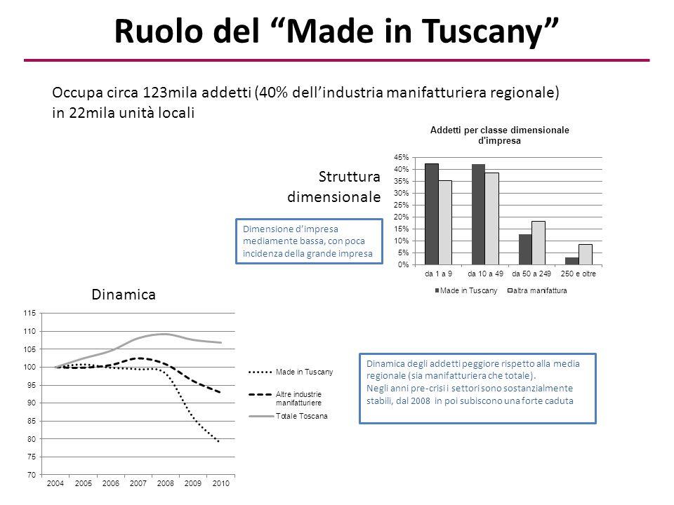 Ruolo del Made in Tuscany Occupa circa 123mila addetti (40% dell'industria manifatturiera regionale) in 22mila unità locali Dinamica Struttura dimensionale Dimensione d'impresa mediamente bassa, con poca incidenza della grande impresa Dinamica degli addetti peggiore rispetto alla media regionale (sia manifatturiera che totale).