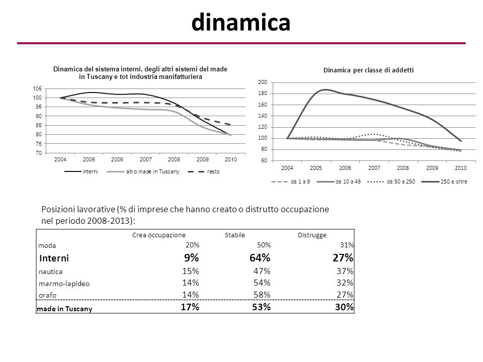 dinamica Crea occupazioneStabileDistrugge moda 20%50%31% Interni 9%64%27% nautica 15%47%37% marmo-lapideo 14%54%32% orafo 14%58%27% made in Tuscany 17%53%30% Posizioni lavorative (% di imprese che hanno creato o distrutto occupazione nel periodo 2008-2013):