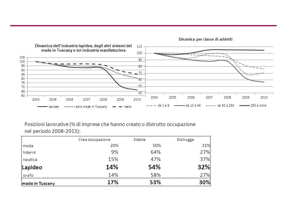 Crea occupazioneStabileDistrugge moda 20%50%31% Interni 9%64%27% nautica 15%47%37% Lapideo 14%54%32% orafo 14%58%27% made in Tuscany 17%53%30% Posizioni lavorative (% di imprese che hanno creato o distrutto occupazione nel periodo 2008-2013):