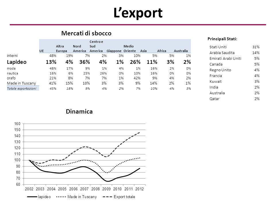 L'export UE Altra Europa Nord America Centro e Sud AmericaGiappone Medio OrienteAsiaAfricaAustralia interni48%19%7%2%3%10%5% 1% Lapideo13%4%36%4%1%26%11%3%2% moda48%17%9%1%4%1%16%2%0% nautica16%6%25%26%0%10%16%0% orafo21%8%7% 1%42%9%4%2% Made in Tuscany41%15%10%3% 9%14%2%1% Totale esportazioni45%18%9%4%2%7%10%4%3% Principali Stati: Stati Uniti31% Arabia Saudita14% Emirati Arabi Uniti5% Canada5% Regno Unito4% Francia4% Kuwait3% India2% Australia2% Qatar2% Mercati di sbocco Dinamica