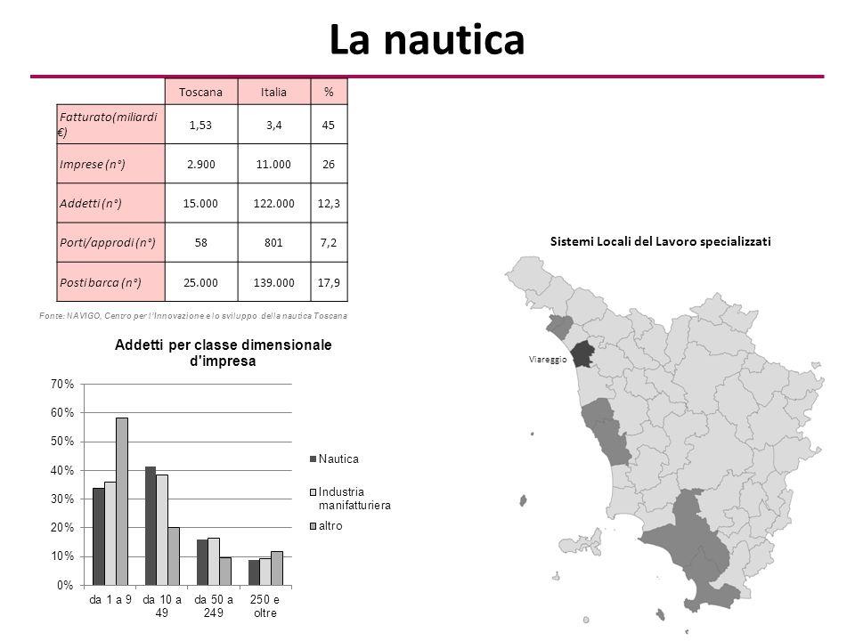 ToscanaItalia% Fatturato(miliardi €) 1,533,445 Imprese (n°)2.90011.00026 Addetti (n°)15.000122.00012,3 Porti/approdi (n°)588017,2 Posti barca (n°)25.000139.00017,9 Sistemi Locali del Lavoro specializzati Fonte: NAVIGO, Centro per l'Innovazione e lo sviluppo della nautica Toscana Viareggio