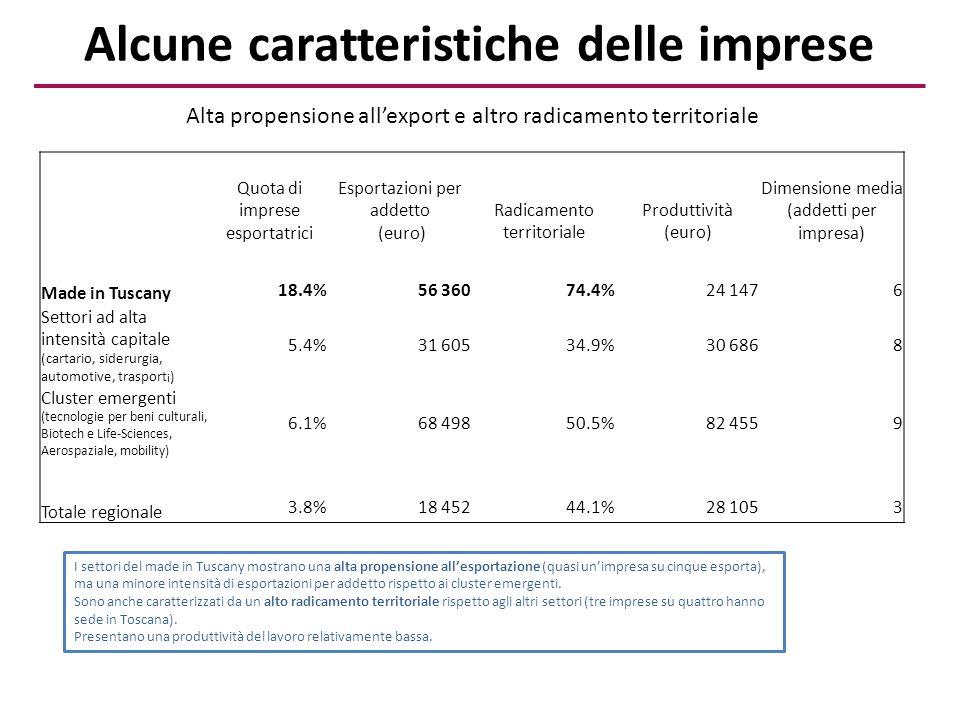 Alcune caratteristiche delle imprese Quota di imprese esportatrici Esportazioni per addetto (euro) Radicamento territoriale Produttività (euro) Dimensione media (addetti per impresa) Made in Tuscany 18.4%56 36074.4%24 1476 Settori ad alta intensità capitale (cartario, siderurgia, automotive, trasport i ) 5.4%31 60534.9%30 6868 Cluster emergenti (tecnologie per beni culturali, Biotech e Life-Sciences, Aerospaziale, mobility) 6.1%68 49850.5%82 4559 Totale regionale 3.8%18 45244.1%28 1053 I settori del made in Tuscany mostrano una alta propensione all'esportazione (quasi un'impresa su cinque esporta), ma una minore intensità di esportazioni per addetto rispetto ai cluster emergenti.