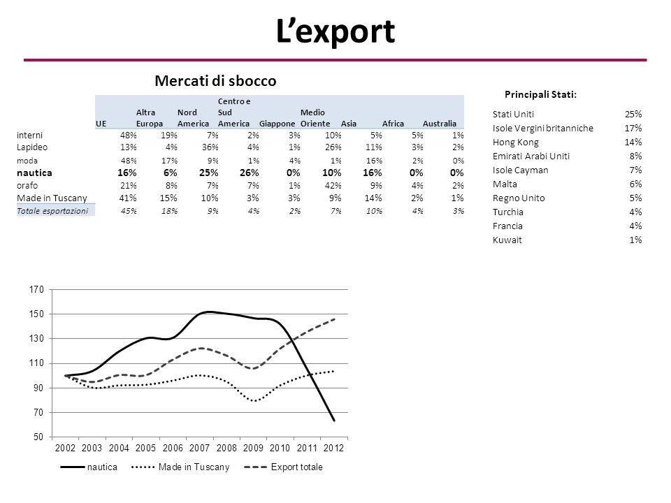 L'export UE Altra Europa Nord America Centro e Sud AmericaGiappone Medio OrienteAsiaAfricaAustralia interni48%19%7%2%3%10%5% 1% Lapideo13%4%36%4%1%26%11%3%2% moda48%17%9%1%4%1%16%2%0% nautica16%6%25%26%0%10%16%0% orafo21%8%7% 1%42%9%4%2% Made in Tuscany41%15%10%3% 9%14%2%1% Totale esportazioni45%18%9%4%2%7%10%4%3% Principali Stati: Stati Uniti25% Isole Vergini britanniche17% Hong Kong14% Emirati Arabi Uniti8% Isole Cayman7% Malta6% Regno Unito5% Turchia4% Francia4% Kuwait1% Mercati di sbocco