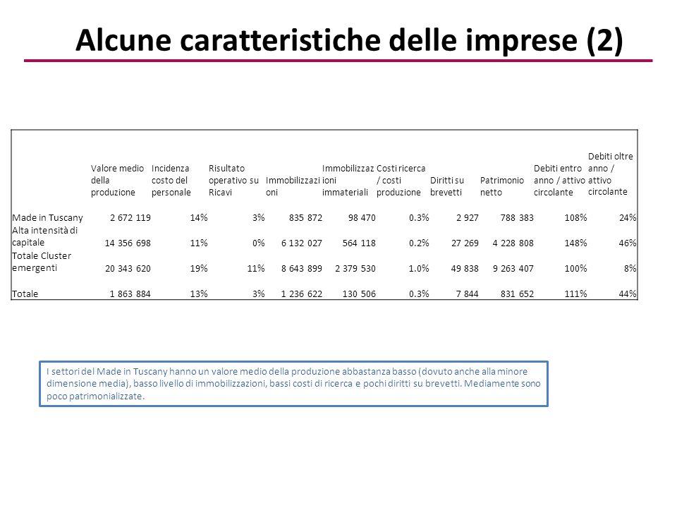 Valore medio della produzione Incidenza costo del personale Risultato operativo su Ricavi Immobilizzazi oni Immobilizzaz ioni immateriali Costi ricerca / costi produzione Diritti su brevetti Patrimonio netto Debiti entro anno / attivo circolante Debiti oltre anno / attivo circolante Made in Tuscany2 672 11914%3%835 87298 4700.3%2 927788 383108%24% Alta intensità di capitale14 356 69811%0%6 132 027564 1180.2%27 2694 228 808148%46% Totale Cluster emergenti20 343 62019%11%8 643 8992 379 5301.0%49 8389 263 407100%8% Totale1 863 88413%3%1 236 622130 5060.3%7 844831 652111%44% Alcune caratteristiche delle imprese (2) I settori del Made in Tuscany hanno un valore medio della produzione abbastanza basso (dovuto anche alla minore dimensione media), basso livello di immobilizzazioni, bassi costi di ricerca e pochi diritti su brevetti.