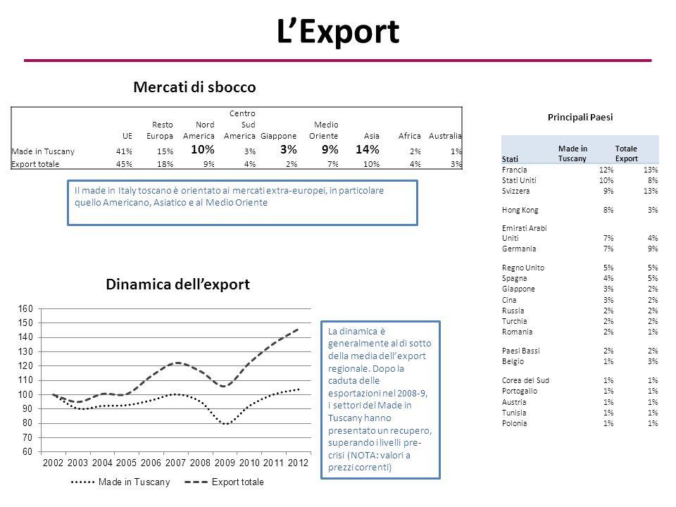 L'Export Stati Made in Tuscany Totale Export Francia12%13% Stati Uniti10%8% Svizzera9%13% Hong Kong8%3% Emirati Arabi Uniti7%4% Germania7%9% Regno Unito5% Spagna4%5% Giappone3%2% Cina3%2% Russia2% Turchia2% Romania2%1% Paesi Bassi2% Belgio1%3% Corea del Sud1% Portogallo1% Austria1% Tunisia1% Polonia1% Mercati di sbocco Dinamica dell'export UE Resto Europa Nord America Centro Sud AmericaGiappone Medio OrienteAsiaAfricaAustralia Made in Tuscany41%15% 10% 3% 9%14% 2%1% Export totale45%18%9%4%2%7%10%4%3% Principali Paesi Il made in Italy toscano è orientato ai mercati extra-europei, in particolare quello Americano, Asiatico e al Medio Oriente La dinamica è generalmente al di sotto della media dell'export regionale.