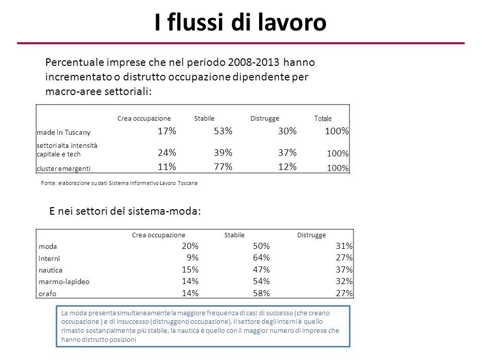 I flussi di lavoro Crea occupazioneStabileDistrugge Totale made in Tuscany 17%53%30%100% settori alta intensità capitale e tech 24%39%37% 100% cluster emergenti 11%77%12% 100% Percentuale imprese che nel periodo 2008-2013 hanno incrementato o distrutto occupazione dipendente per macro-aree settoriali: Fonte: elaborazione su dati Sistema informativo Lavoro Toscana Crea occupazioneStabileDistrugge moda 20%50%31% interni 9%64%27% nautica 15%47%37% marmo-lapideo 14%54%32% orafo 14%58%27% E nei settori del sistema-moda: La moda presenta simultaneamente la maggiore frequenza di casi di successo (che creano occupazione ) e di insuccesso (distruggono occupazione).