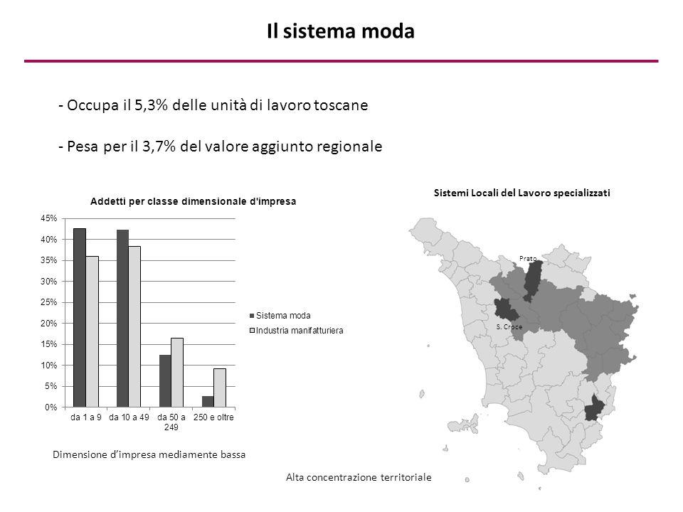 - Occupa il 5,3% delle unità di lavoro toscane - Pesa per il 3,7% del valore aggiunto regionale Sistemi Locali del Lavoro specializzati Prato S. Croce