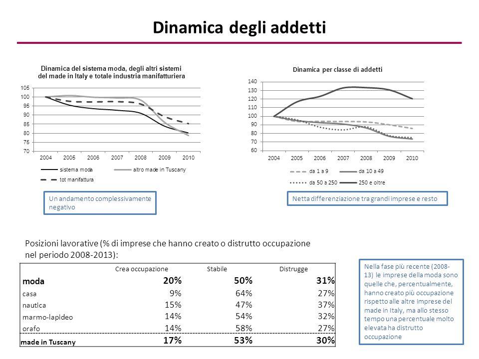 Dinamica degli addetti Crea occupazioneStabileDistrugge moda 20%50%31% casa 9%64%27% nautica 15%47%37% marmo-lapideo 14%54%32% orafo 14%58%27% made in Tuscany 17%53%30% Posizioni lavorative (% di imprese che hanno creato o distrutto occupazione nel periodo 2008-2013): Un andamento complessivamente negativo Netta differenziazione tra grandi imprese e resto Nella fase più recente (2008- 13) le imprese della moda sono quelle che, percentualmente, hanno creato più occupazione rispetto alle altre imprese del made in Italy, ma allo stesso tempo una percentuale molto elevata ha distrutto occupazione