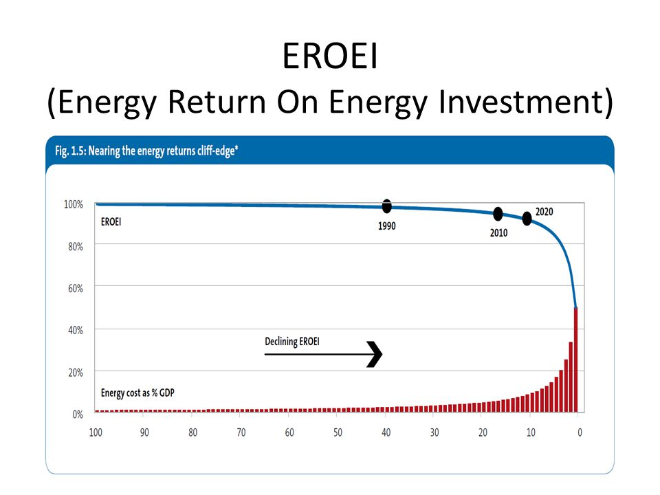 EROEI (Energy Return On Energy Investment)