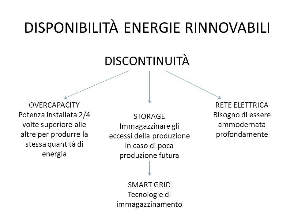 DISPONIBILITÀ ENERGIE RINNOVABILI DISCONTINUITÀ OVERCAPACITY Potenza installata 2/4 volte superiore alle altre per produrre la stessa quantità di ener