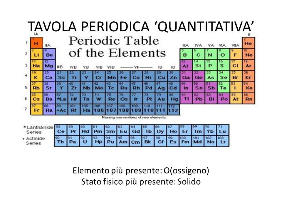 TAVOLA PERIODICA 'QUANTITATIVA' Elemento più presente: O(ossigeno) Stato fisico più presente: Solido
