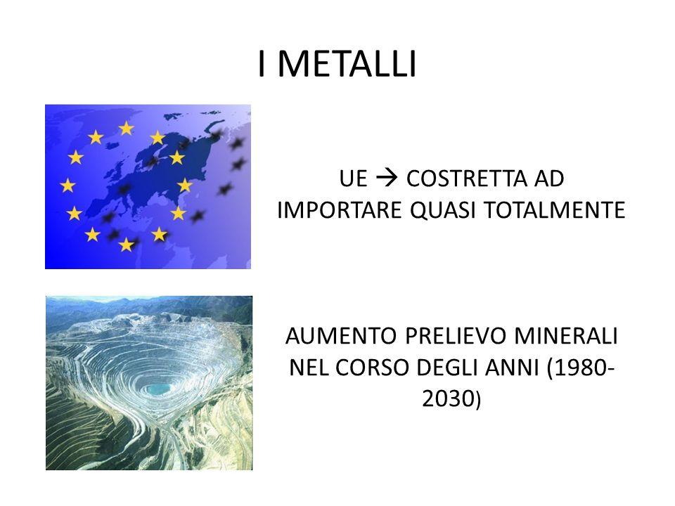 I METALLI UE  COSTRETTA AD IMPORTARE QUASI TOTALMENTE AUMENTO PRELIEVO MINERALI NEL CORSO DEGLI ANNI (1980- 2030 )
