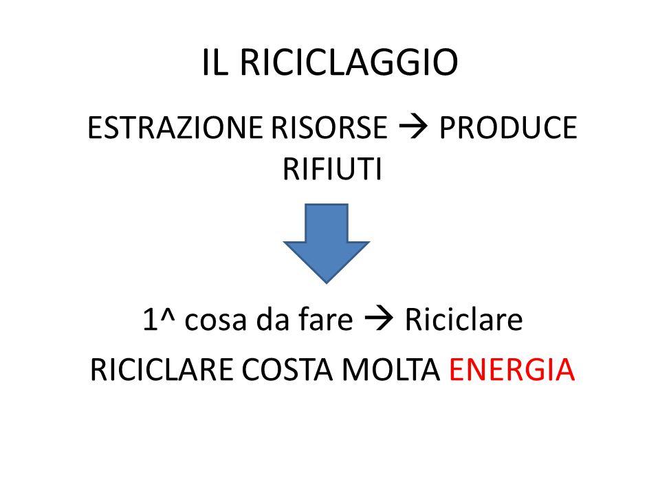 IL RICICLAGGIO ESTRAZIONE RISORSE  PRODUCE RIFIUTI 1^ cosa da fare  Riciclare RICICLARE COSTA MOLTA ENERGIA