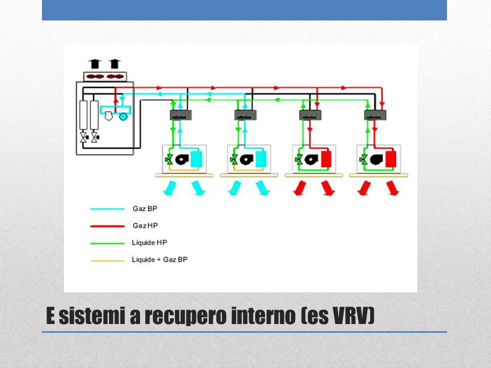 E sistemi a recupero interno (es VRV)