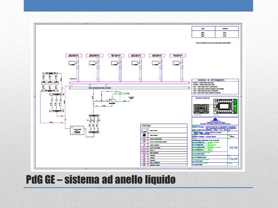 PdG GE – sistema ad anello liquido