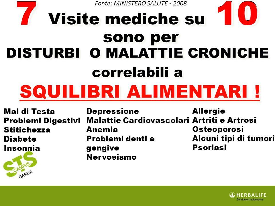 SQUILIBRI ALIMENTARI ! etc... 7 Visite mediche su 10 sono per DISTURBI O MALATTIE CRONICHE correlabili a 710 Fonte: MINISTERO SALUTE - 2008 Mal di Tes