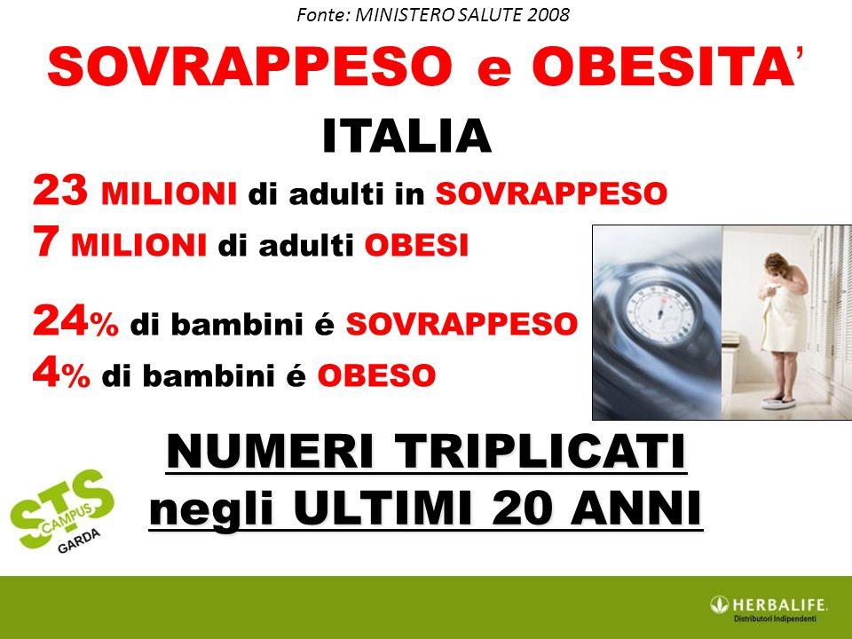 SOVRAPPESO e OBESITA ' Fonte: MINISTERO SALUTE 2008 NUMERI TRIPLICATI negli ULTIMI 20 ANNI ITALIA 23 MILIONI di adulti in SOVRAPPESO 7 MILIONI di adul