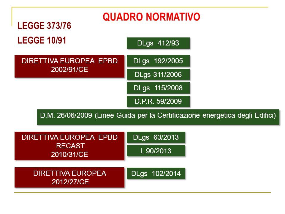 LEGGE 373/76 LEGGE 10/91 QUADRO NORMATIVO