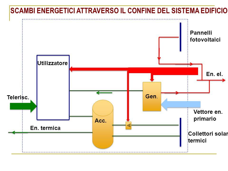 Gen. Acc. Utilizzatore Vettore en. primario En. el. Telerisc. En. termica Pannelli fotovoltaici Collettori solari termici SCAMBI ENERGETICI ATTRAVERSO