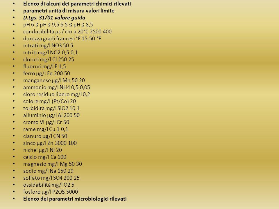 Elenco di alcuni dei parametri chimici rilevati parametri unità di misura valori limite D.Lgs. 31/01 valore guida pH 6 ≤ pH ≤ 9,5 6,5 ≤ pH ≤ 8,5 condu