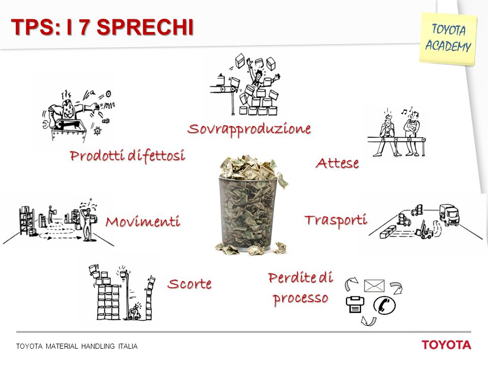 TOYOTA MATERIAL HANDLING ITALIA 10 TOYOTA ACADEMY Sovrapproduzione Attese Trasporti Perdite di processo Prodotti difettosi Movimenti Scorte TPS: I 7 S