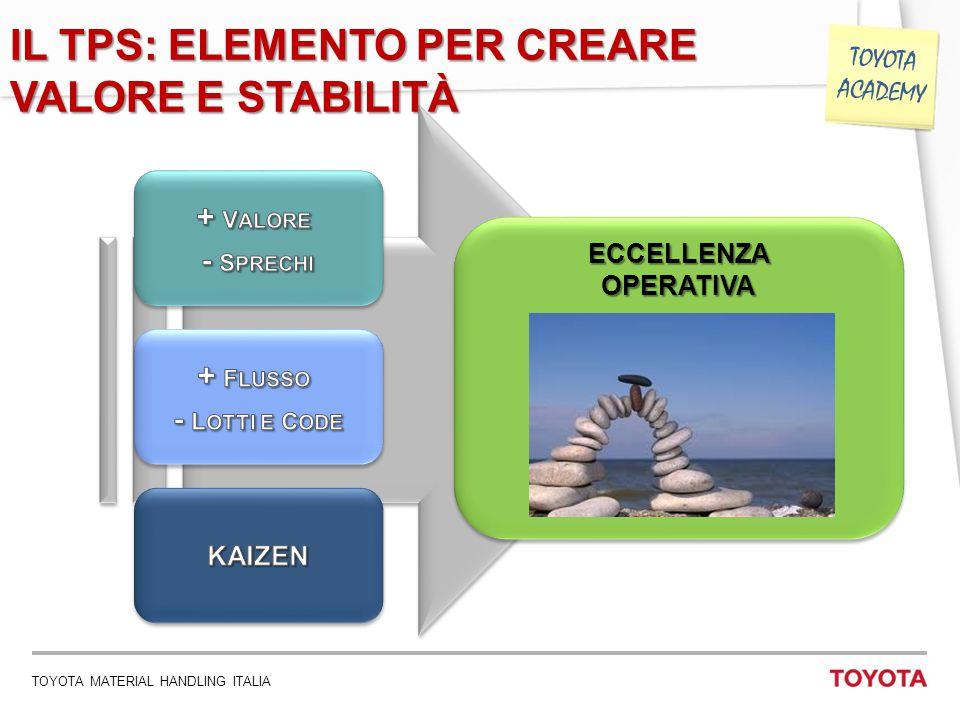 TOYOTA MATERIAL HANDLING ITALIA 11 TOYOTA ACADEMY IL TPS: ELEMENTO PER CREARE VALORE E STABILITÀ ECCELLENZAOPERATIVAECCELLENZAOPERATIVA
