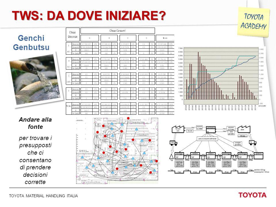 TOYOTA MATERIAL HANDLING ITALIA 12 TOYOTA ACADEMY TWS: DA DOVE INIZIARE? Genchi Genbutsu Andare alla fonte per trovare i presupposti che ci consentano