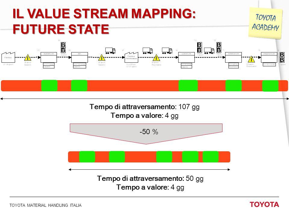TOYOTA MATERIAL HANDLING ITALIA 14 TOYOTA ACADEMY IL VALUE STREAM MAPPING: FUTURE STATE Tempo di attraversamento: 107 gg Tempo a valore: 4 gg Tempo di