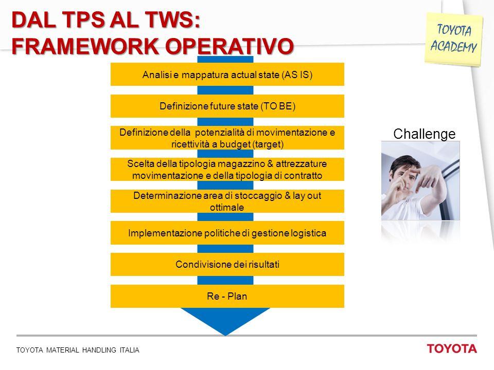 TOYOTA MATERIAL HANDLING ITALIA 15 TOYOTA ACADEMY DAL TPS AL TWS: FRAMEWORK OPERATIVO Definizione future state (TO BE) Scelta della tipologia magazzin