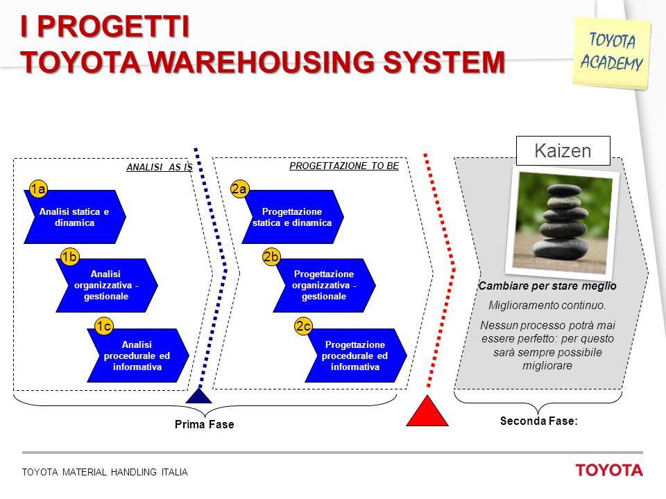 TOYOTA MATERIAL HANDLING ITALIA 16 TOYOTA ACADEMY I PROGETTI TOYOTA WAREHOUSING SYSTEM Analisi statica e dinamica Analisi organizzativa - gestionale 1a 1b ANALISI AS IS Prima Fase Seconda Fase: Analisi procedurale ed informativa 1c PROGETTAZIONE TO BE Progettazione statica e dinamica Progettazione organizzativa - gestionale 2a 2b Progettazione procedurale ed informativa 2c Kaizen Cambiare per stare meglio Miglioramento continuo.