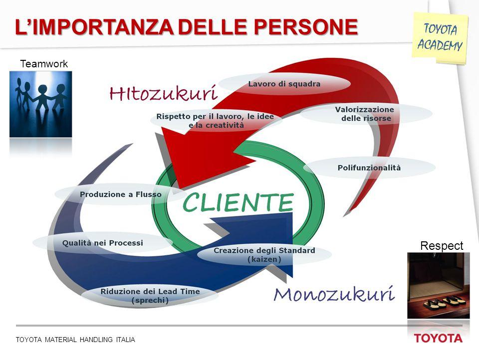 TOYOTA MATERIAL HANDLING ITALIA 17 TOYOTA ACADEMY L'IMPORTANZA DELLE PERSONE Teamwork Respect