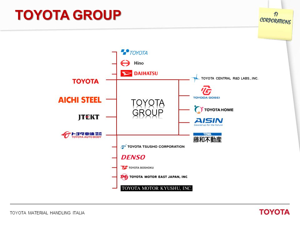 TOYOTA MATERIAL HANDLING ITALIA 13 TOYOTA ACADEMY VALUE STREAM MAPPING: ACTUAL STATE