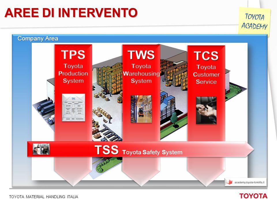 TOYOTA MATERIAL HANDLING ITALIA 6 TOYOTA ACADEMY Company Area TSS TSS Toyota Safety System AREE DI INTERVENTO
