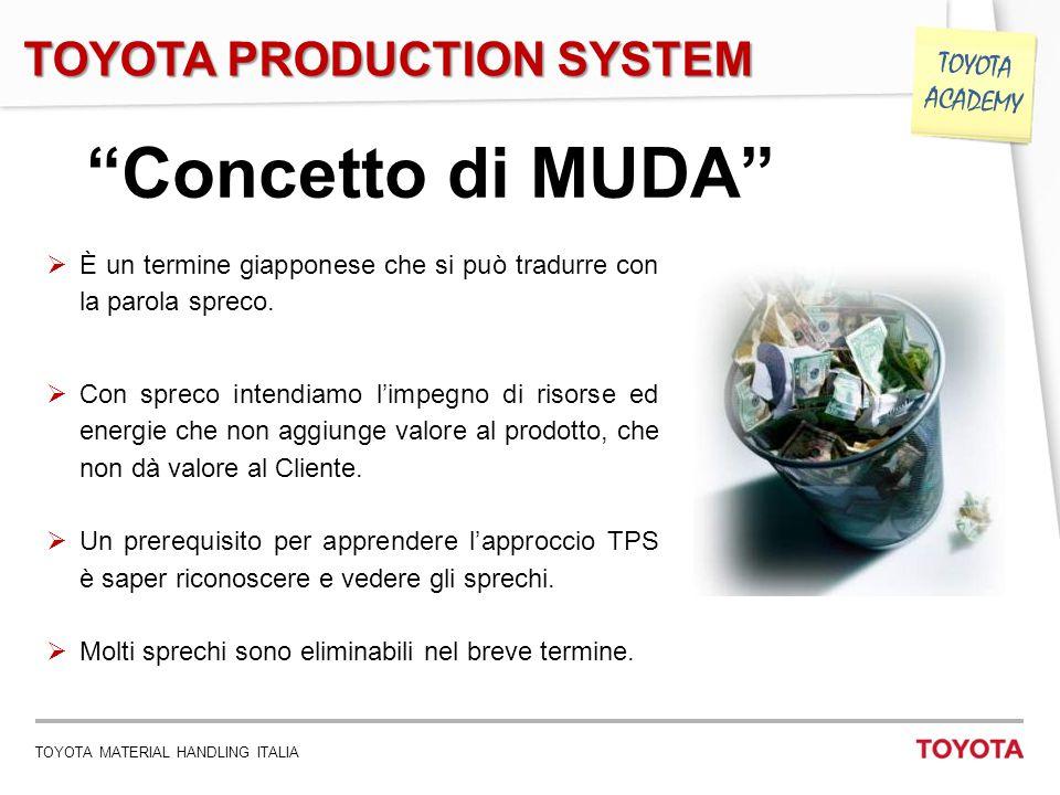 """TOYOTA MATERIAL HANDLING ITALIA 9 TOYOTA ACADEMY """"Concetto di MUDA""""  È un termine giapponese che si può tradurre con la parola spreco.  Con spreco i"""