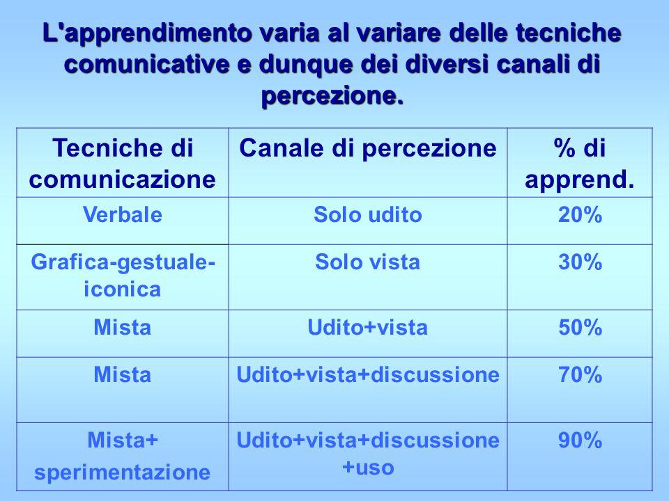 L apprendimento varia al variare delle tecniche comunicative e dunque dei diversi canali di percezione.