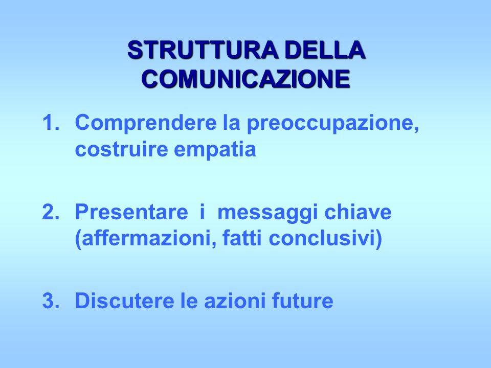 STRUTTURA DELLA COMUNICAZIONE 1.Comprendere la preoccupazione, costruire empatia 2.Presentare i messaggi chiave (affermazioni, fatti conclusivi) 3.Discutere le azioni future
