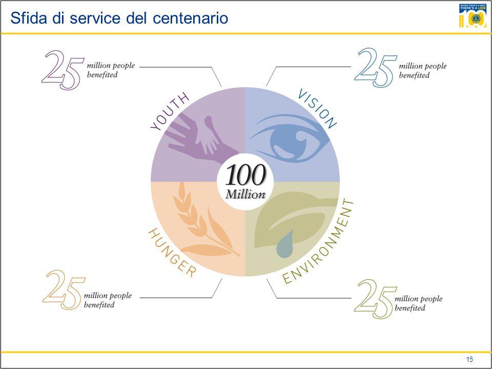 15 Sfida di service del centenario