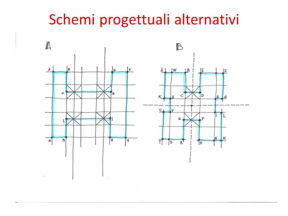 Schemi progettuali alternativi