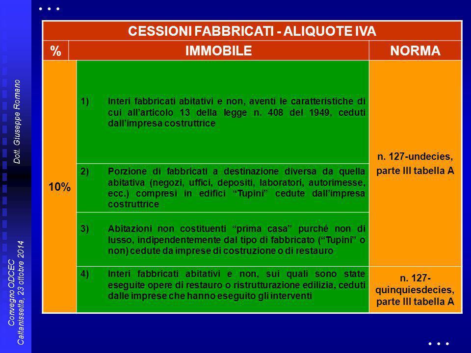 Dott. Giuseppe Romano Convegno ODCEC Caltanissetta, 23 ottobre 2014 CESSIONI FABBRICATI - ALIQUOTE IVA %IMMOBILENORMA 10% 1)Interi fabbricati abitativ