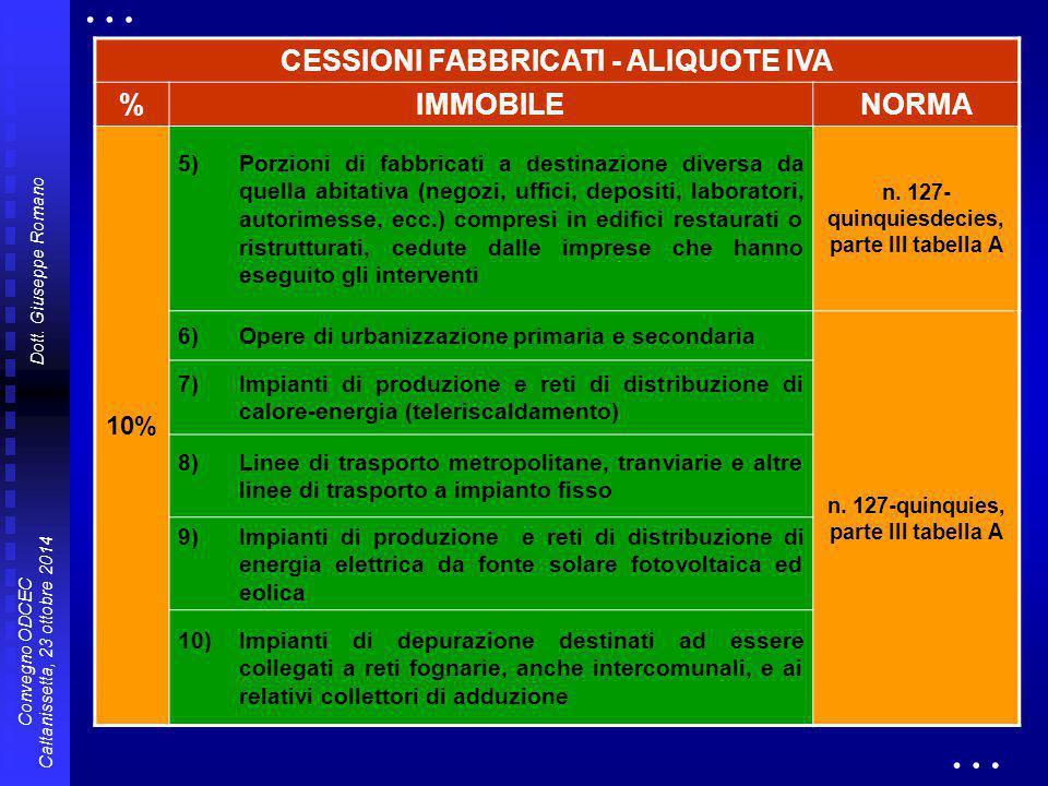 Dott. Giuseppe Romano Convegno ODCEC Caltanissetta, 23 ottobre 2014 CESSIONI FABBRICATI - ALIQUOTE IVA %IMMOBILENORMA 10% 5)Porzioni di fabbricati a d