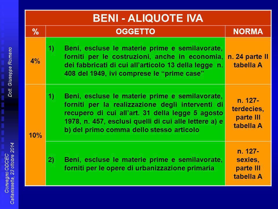Dott. Giuseppe Romano Convegno ODCEC Caltanissetta, 23 ottobre 2014 BENI - ALIQUOTE IVA %OGGETTONORMA 4% 1)Beni, escluse le materie prime e semilavora