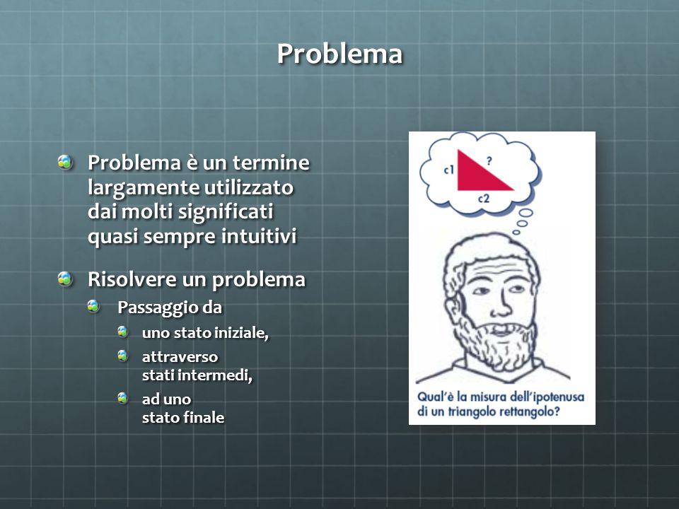 Problema Problema è un termine largamente utilizzato dai molti significati quasi sempre intuitivi Risolvere un problema Passaggio da uno stato inizial