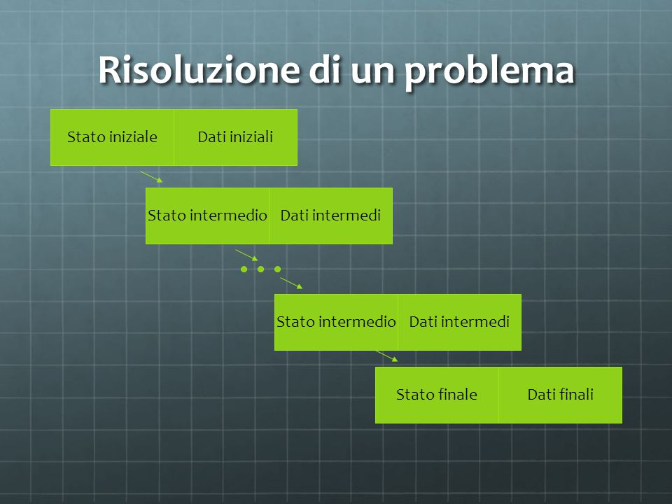 Risoluzione di un problema Stato iniziale Stato intermedio Stato finale Dati iniziali Dati intermedi Dati finali