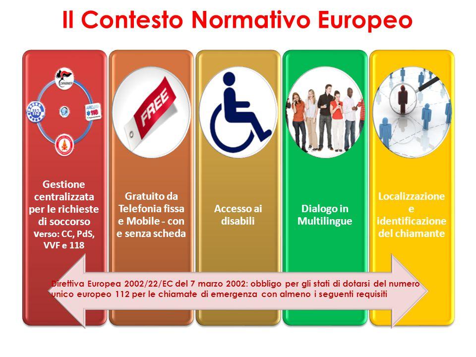 Il Contesto Normativo Europeo Gestione centralizzata per le richieste di soccorso v erso: CC, PdS, VVF e 118 Gratuito da Telefonia fissa e Mobile - co